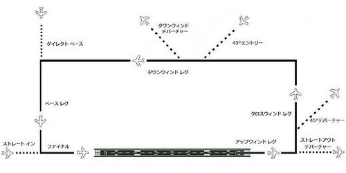 520px-Airfield_Traffic_Pattern.jpg